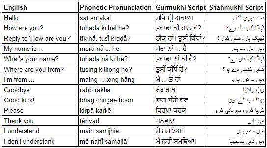 Punjabi Language Origin & History- Punjabi-Language- Courtesy Ritiriwaz